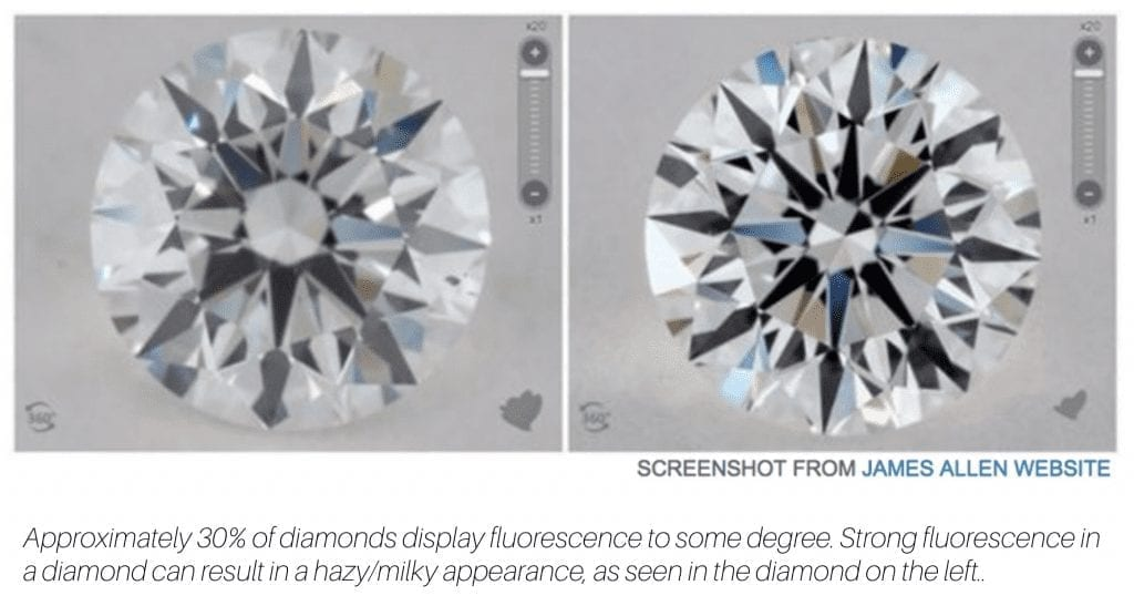Comparing the appearance of a diamond with strong fluorescence to a diamond with no fluorescence